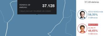 Resultados das Elei��es 2014 em Inhumas