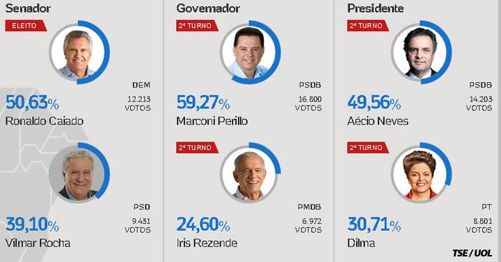Estatísticas sobre o 1º turno das eleições em Inhumas